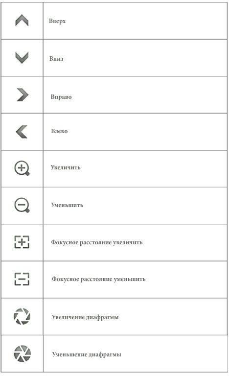 PTZ Control. Описание кнопок управления роботизированными камерами.